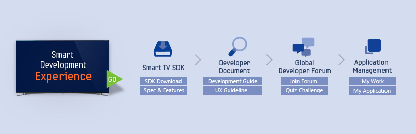 Smart Development Experience shows the process of how you create and develop your Samsung Smart TV Application.