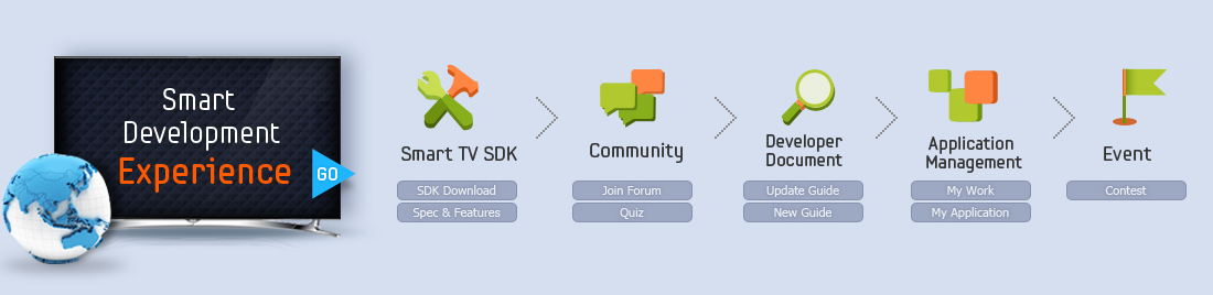Smart Development Experience Banner. Smart TV SDK, Community, Developer Document, Application Management, Event.
