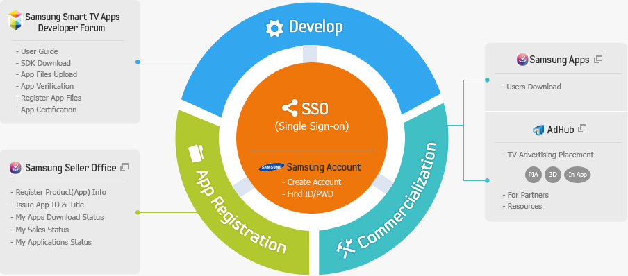 This diagram is to introduce total processes related to Samsung Smart TV Apps development.